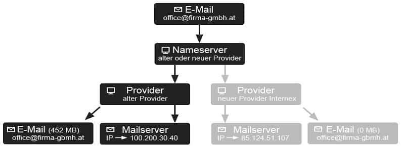 migration von mailboxen